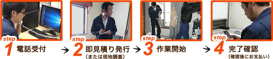 ご利用の流れイメージ画像 step1 電話受付 step2 即見積り発行 (または現地調査) step3 作業開始 step4 完了確認 (確認後にお支払い)step5 完了確認 (確認後にお支払い)